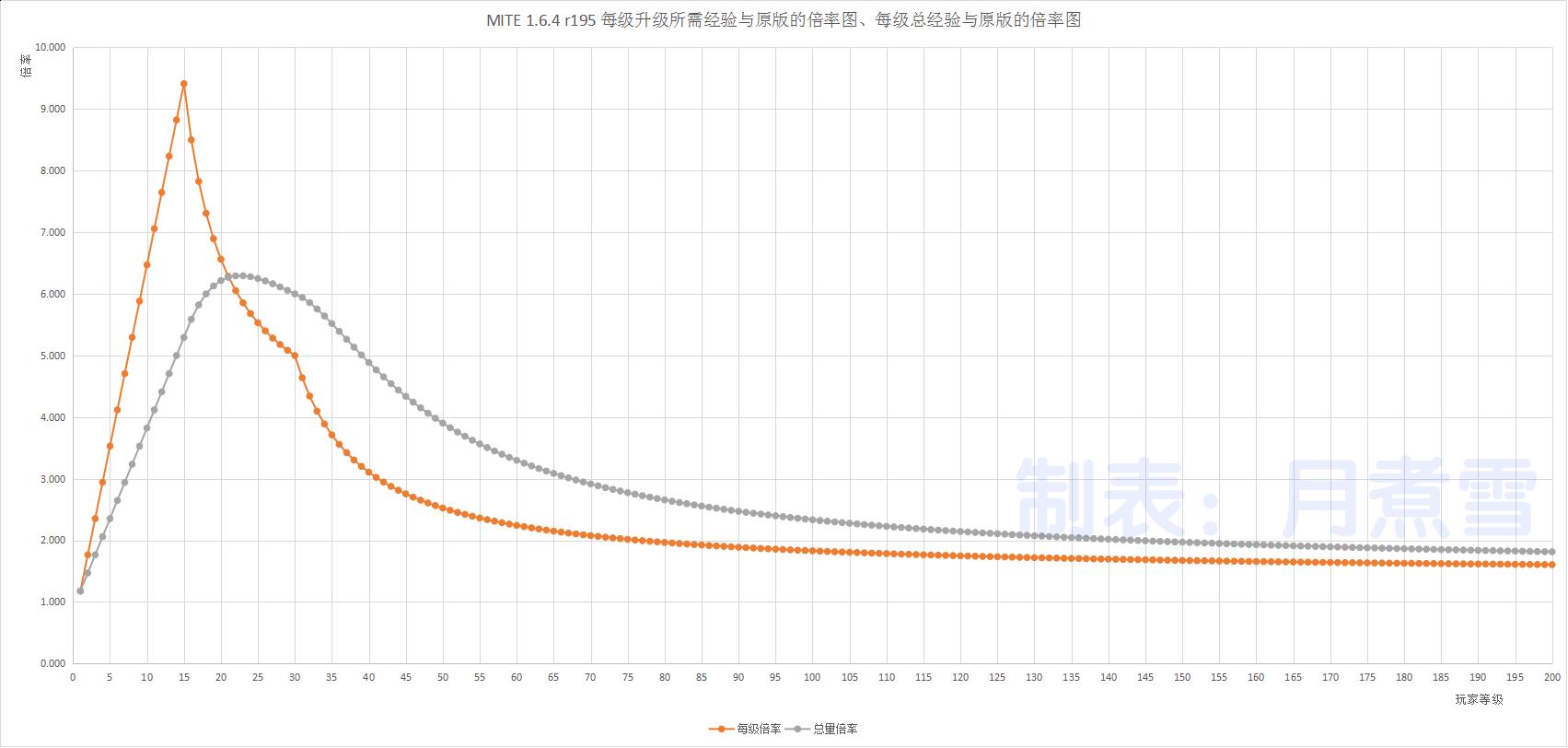 MITE升200级所需经验与原版对比-第4张图片